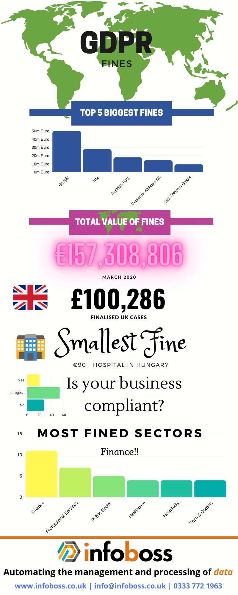 GDPR fines infographic